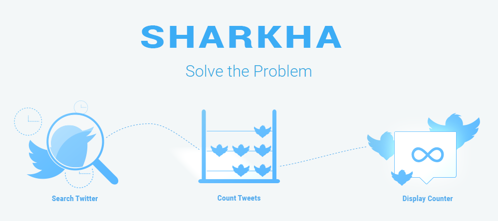 Sharkha - Share Counter, Views Counts & Voting System - 1